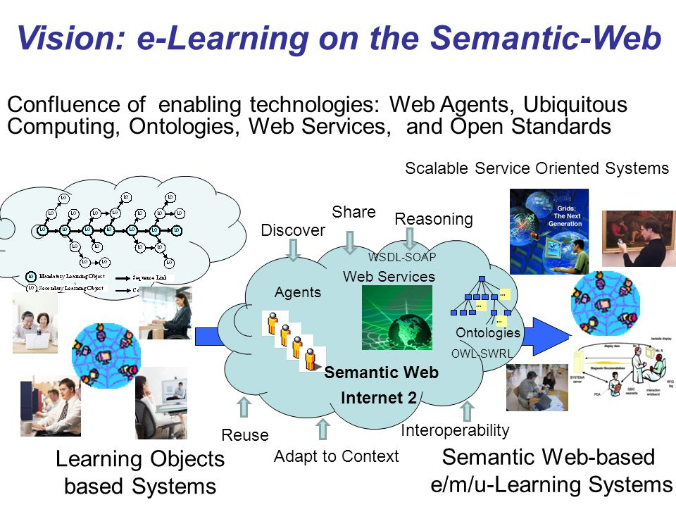 Learning Objects based Systems Semantic Web-based e/m/u-Learning Systems Vision: e-Learning on the Semantic-Web Confluence of enabling technologies: W
