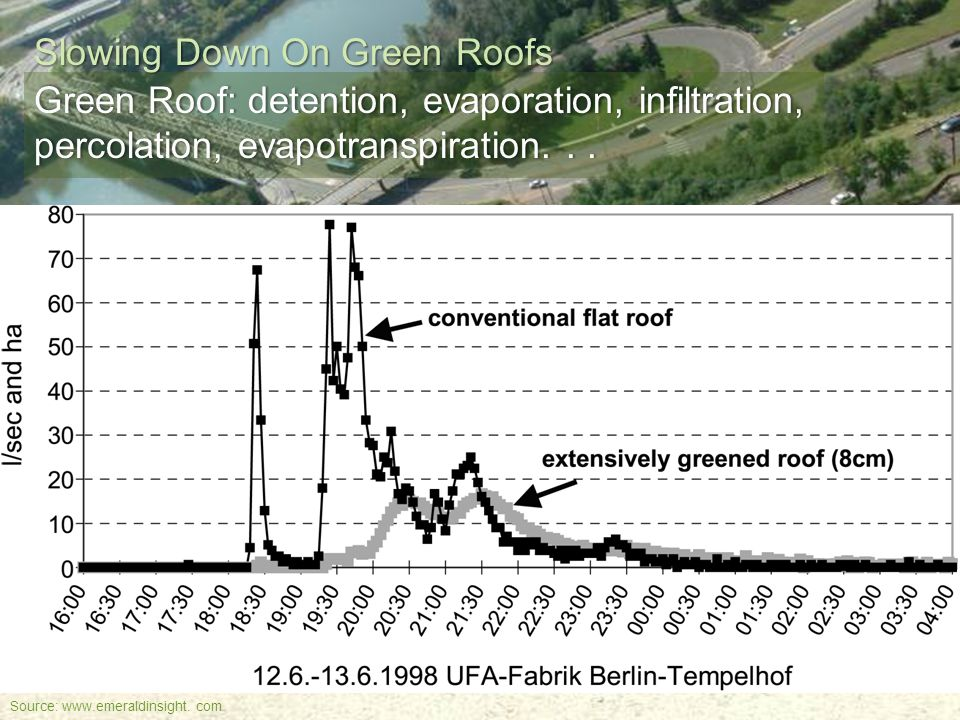Engage. Innovate. Inspire. Slowing Down On Green Roofs Green Roof: detention, evaporation, infiltration, percolation, evapotranspiration... Source: ww