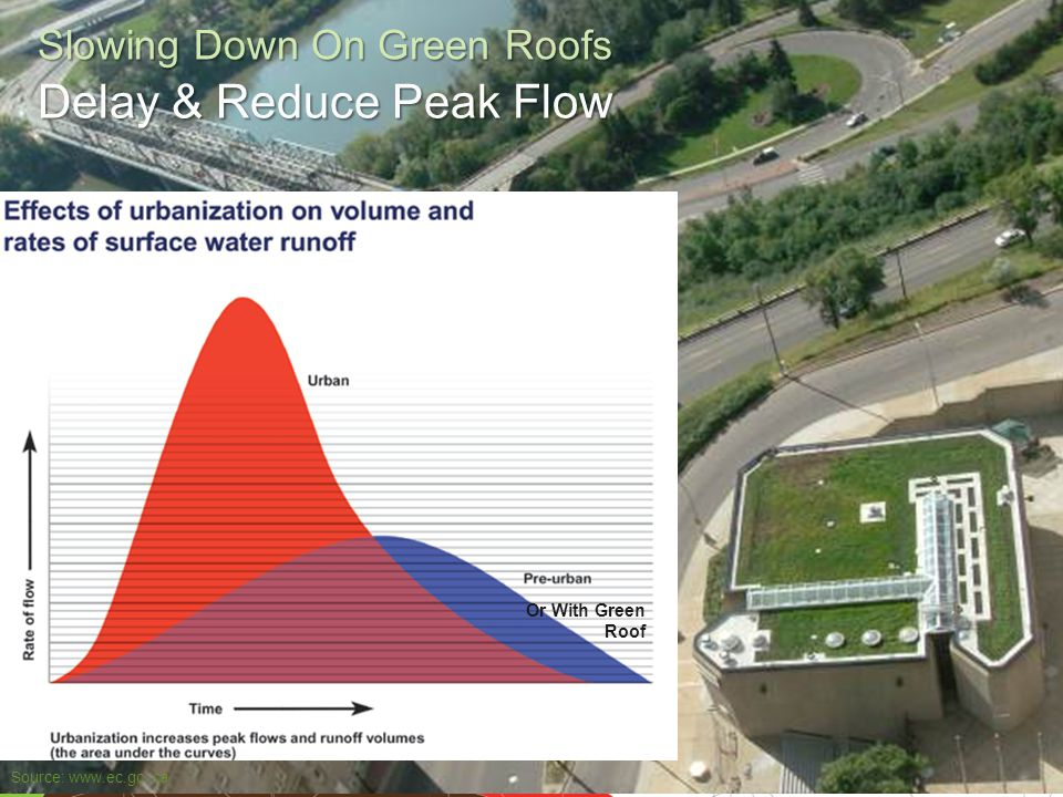 Engage. Innovate. Inspire. Slowing Down On Green Roofs Source: www.ec.gc. ca Or With Green Roof Delay & Reduce Peak Flow