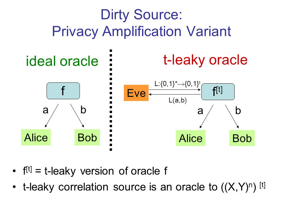 Dirty Source: Privacy Amplification Variant f [t] = t-leaky version of oracle f t-leaky correlation source is an oracle to ((X,Y) n ) [t] ideal oracle