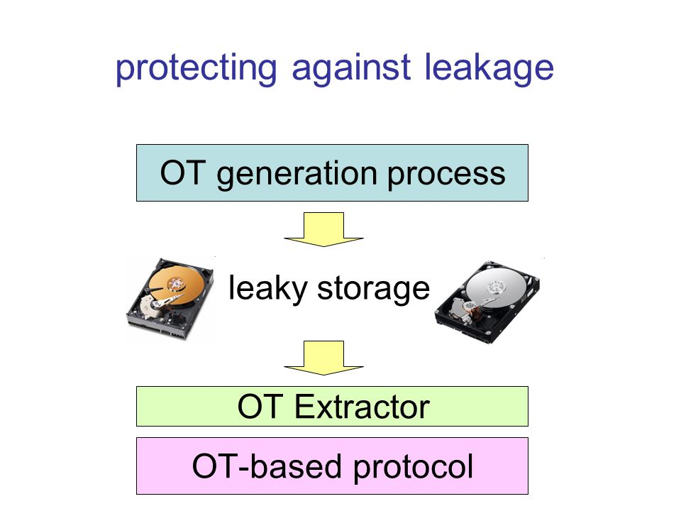 protecting against leakage OT-based protocol OT Extractor OT generation process leaky storage