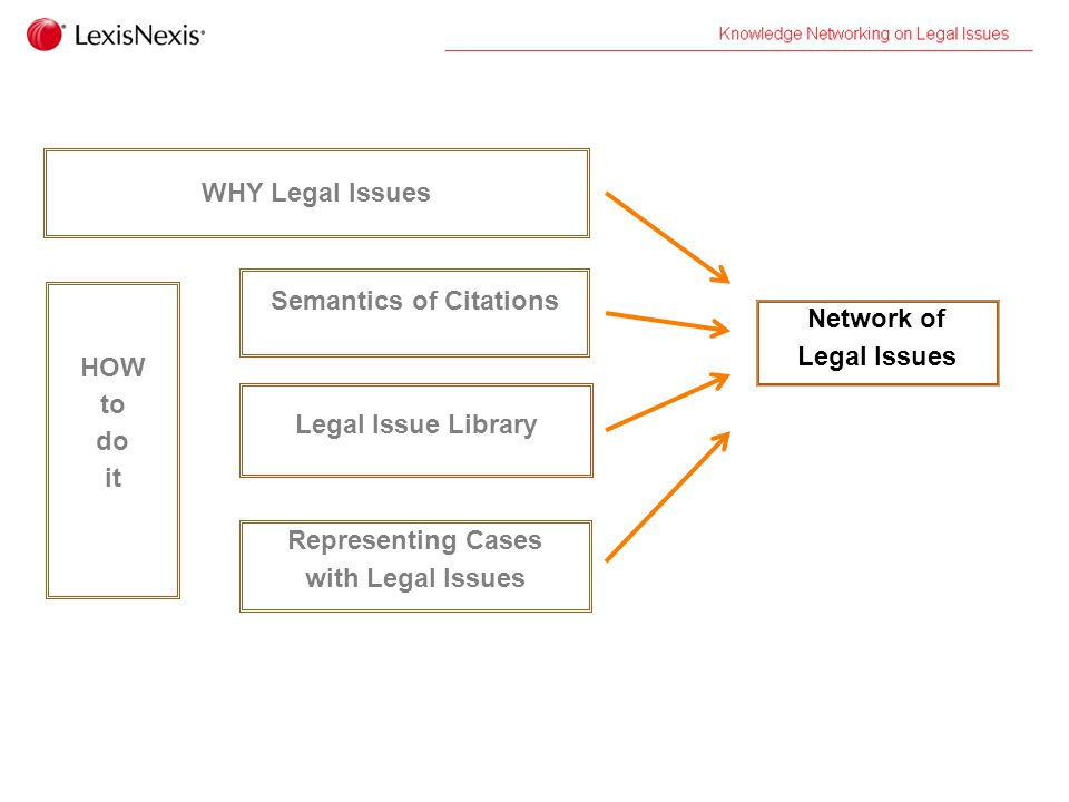 Why Legal Issues...