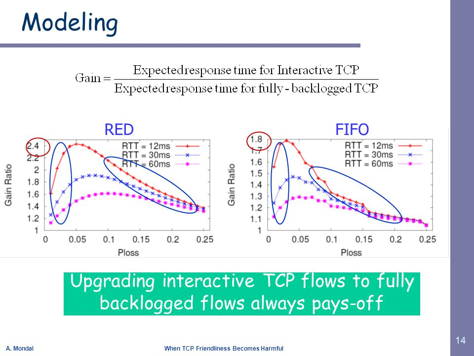 A. Mondal When TCP Friendliness Becomes Harmful 14 Modeling REDFIFO Upgrading interactive TCP flows to fully backlogged flows always pays-off