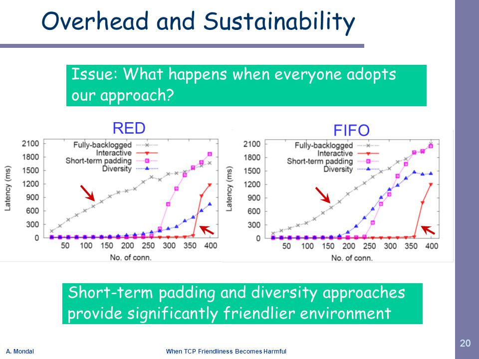 A. Mondal When TCP Friendliness Becomes Harmful 20 Overhead and Sustainability RED FIFO Short-term padding and diversity approaches provide significan