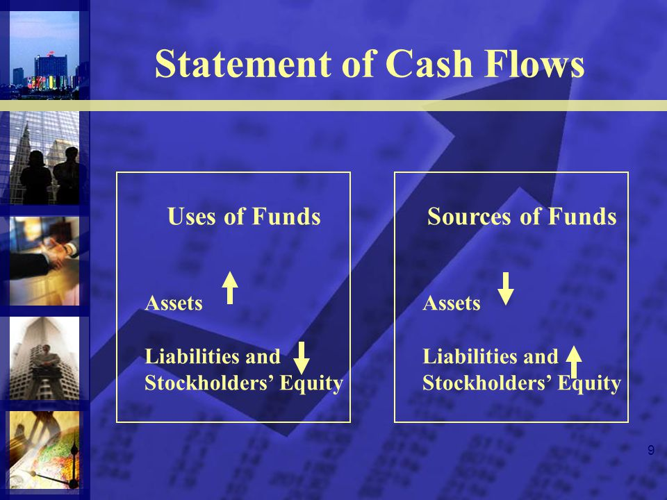 9 Statement of Cash Flows Sources of Funds Assets Liabilities and Stockholders Equity Uses of Funds Assets Liabilities and Stockholders Equity