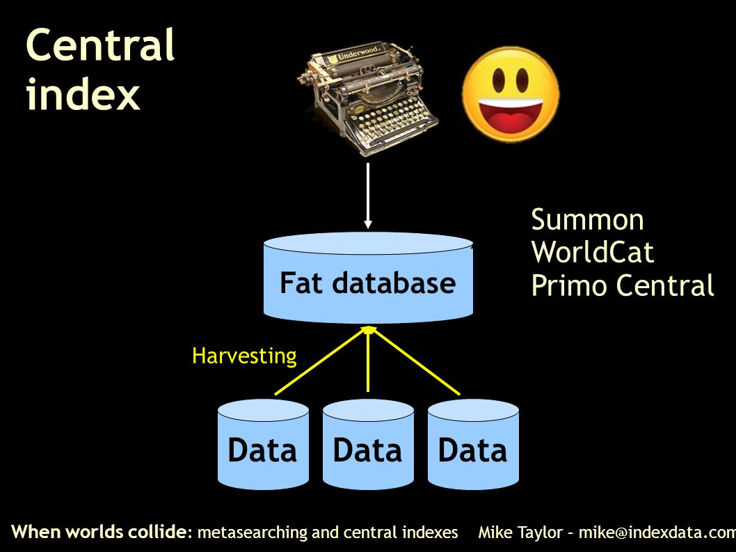 Central index When worlds collide : metasearching and central indexes Mike Taylor – mike@indexdata.com Data Fat database Harvesting Summon WorldCat Pr