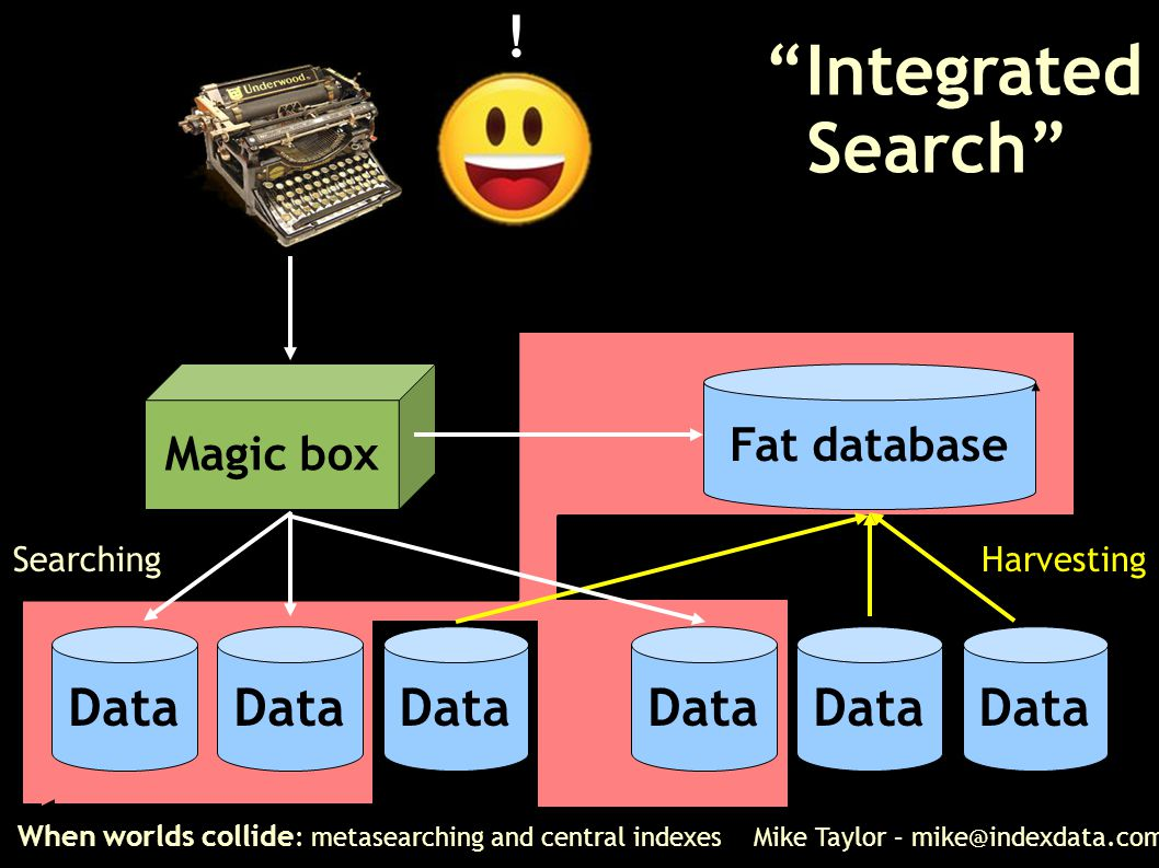 When worlds collide : metasearching and central indexes Mike Taylor – mike@indexdata.com Magic box Data Searching Data Fat database Harvesting ! Integ