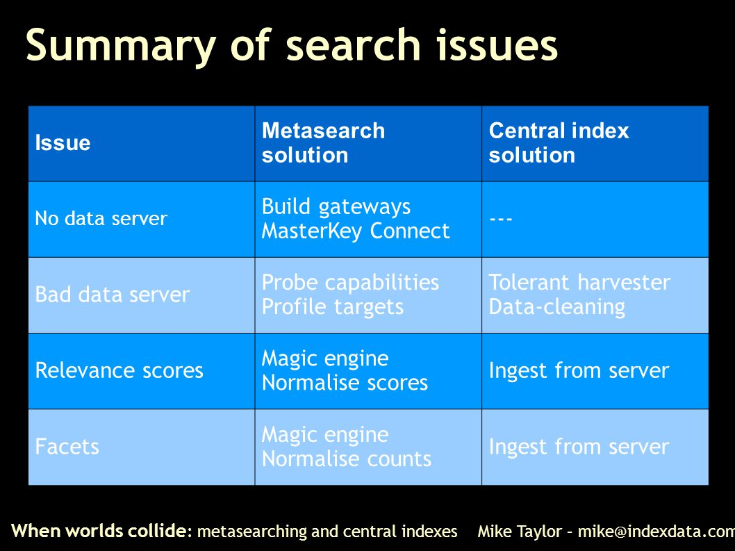 Summary of search issues When worlds collide : metasearching and central indexes Mike Taylor – mike@indexdata.com Issue Metasearch solution Central in