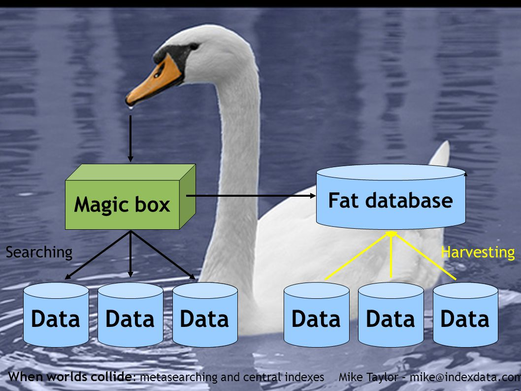 When worlds collide : metasearching and central indexes Mike Taylor – mike@indexdata.com Magic box Data Searching Data Fat database Harvesting