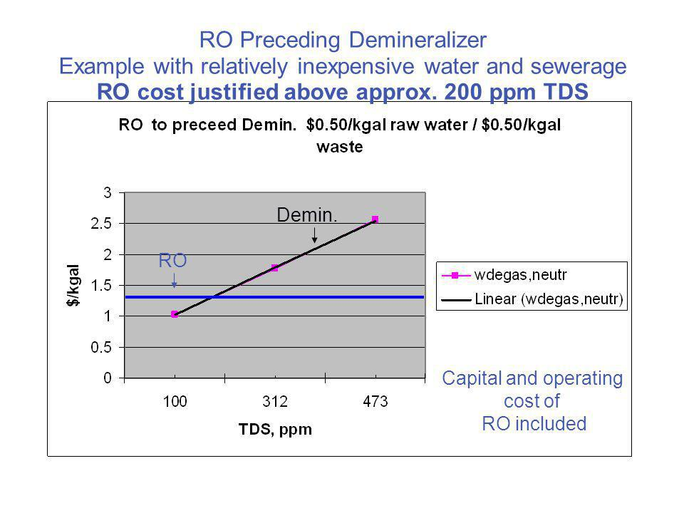 RO Preceding Demineralizer Example with relatively inexpensive water and sewerage RO cost justified above approx. 200 ppm TDS RO Demin. Capital and op