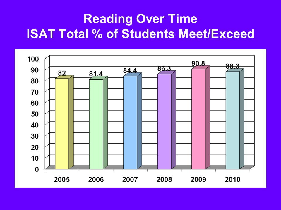 Reading Over Time ISAT Total % of Students Meet/Exceed