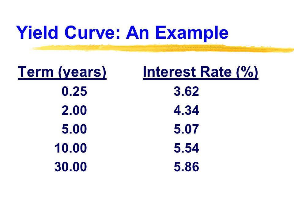 Yield Curve: An Example Term (years) Interest Rate (%) 0.25 3.62 2.00 4.34 5.00 5.07 10.00 5.54 30.00 5.86