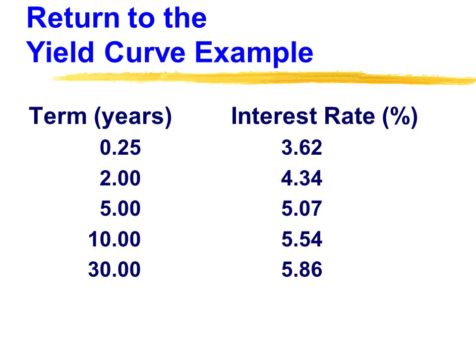 Return to the Yield Curve Example Term (years) Interest Rate (%) 0.25 3.62 2.00 4.34 5.00 5.07 10.00 5.54 30.00 5.86