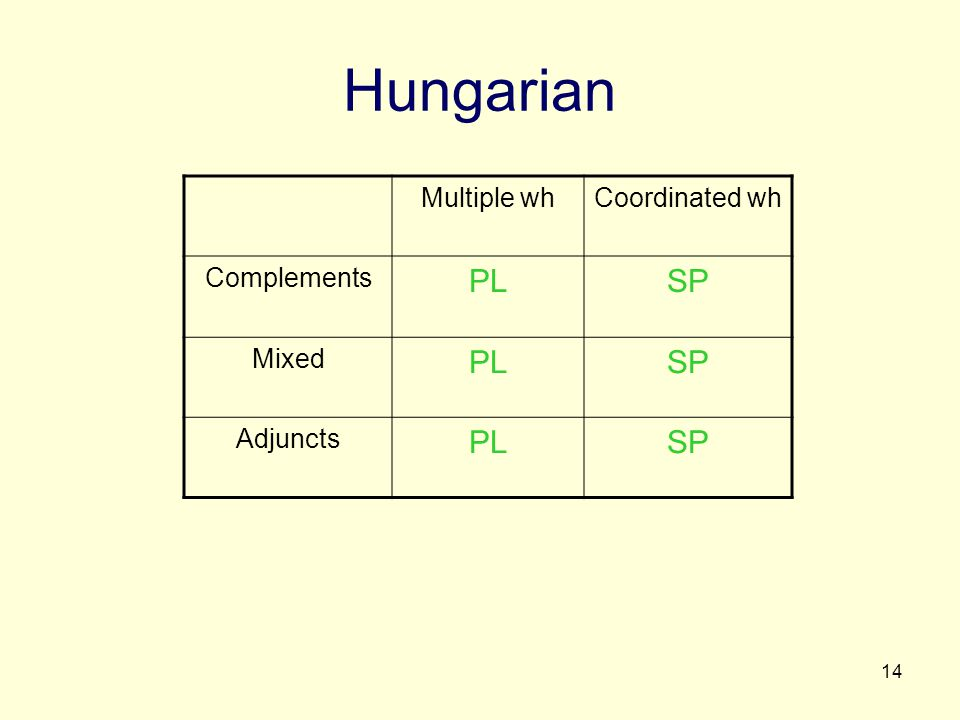 14 Hungarian Multiple whCoordinated wh Complements PLSP Mixed PLSP Adjuncts PLSP