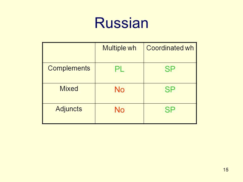 15 Russian Multiple whCoordinated wh Complements PLSP Mixed NoSP Adjuncts NoSP