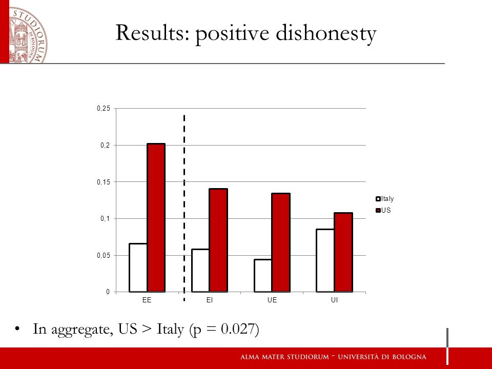 Results: positive dishonesty In aggregate, US > Italy (p = 0.027)