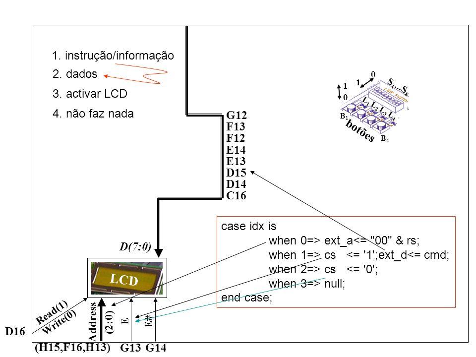 G12 F13 F12 E14 E13 D15 D14 C16 LCD D(7:0) (H15,F16,H13) Address (2:0) G13G14 E E# D16 Read(1) Write(0) botões 1 0 0 1 S 1...S 8 L 1 L 2 L 3 L 4 B4B4 B1B1 case idx is when 0=> ext_a<= 00 & rs; when 1=> cs <= 1 ;ext_d<= cmd; when 2=> cs <= 0 ; when 3=> null; end case; 1.