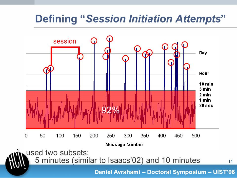 14 Daniel Avrahami – Doctoral Symposium – UIST06 Defining Session Initiation Attempts session used two subsets: 5 minutes (similar to Isaacs02) and 10 minutes 92%
