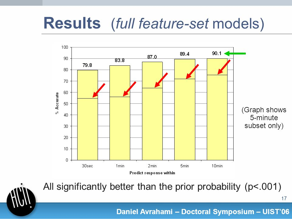 17 Daniel Avrahami – Doctoral Symposium – UIST06 Results (full feature-set models) All significantly better than the prior probability (p<.001) (Graph shows 5-minute subset only)