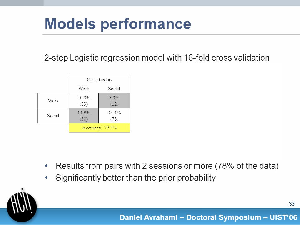 33 Daniel Avrahami – Doctoral Symposium – UIST06 Models performance 2-step Logistic regression model with 16-fold cross validation Results from pairs with 2 sessions or more (78% of the data) Significantly better than the prior probability Classified as WorkSocial Work 40.9% (83) 5.9% (12) Social 14.8% (30) 38.4% (78) Accuracy: 79.3% Classified as WorkMixSocial Work 25.3% (74) 5.1% (15) 2.0% (6) Mix 8.2% (24) 14.7% (43) 7.8% (23) Social 9.6% (28) 17.1% (50) 10.2% (30) Overall Accuracy: 50.2% Work vs.