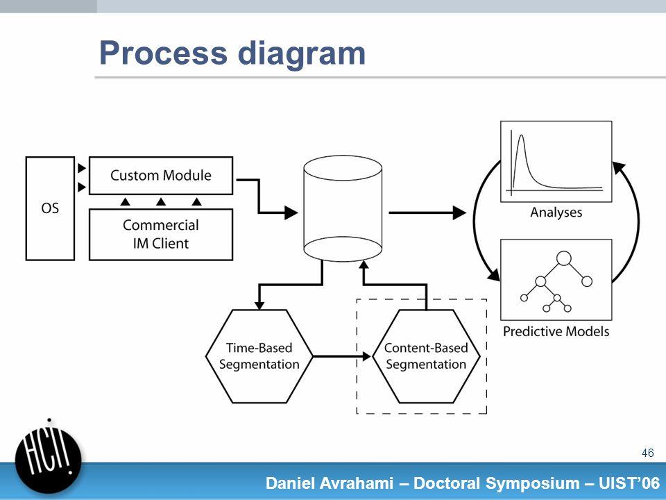 46 Daniel Avrahami – Doctoral Symposium – UIST06 Process diagram
