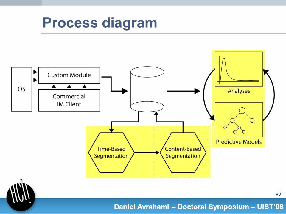 49 Daniel Avrahami – Doctoral Symposium – UIST06 Process diagram
