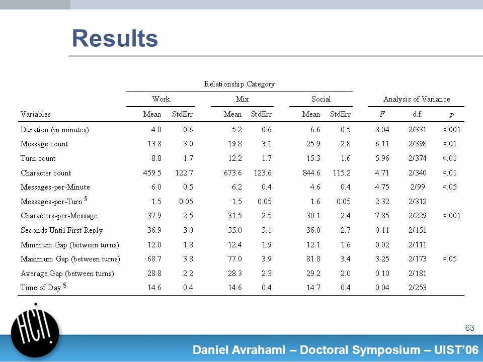 63 Daniel Avrahami – Doctoral Symposium – UIST06 Results