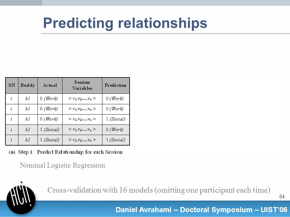 64 Daniel Avrahami – Doctoral Symposium – UIST06 Predicting relationships Cross-validation with 16 models (omitting one participant each time) Nominal Logistic Regression
