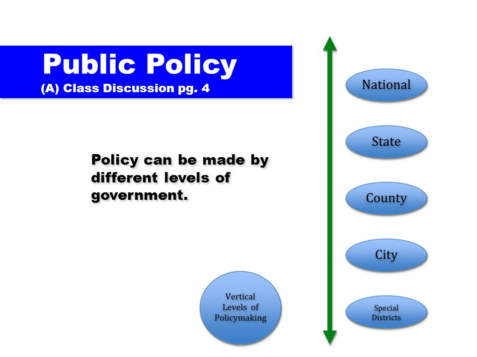 Policy can be made by different levels of government. Public Policy (A) Class Discussion pg. 4 Public Policy (A) Class Discussion pg. 4