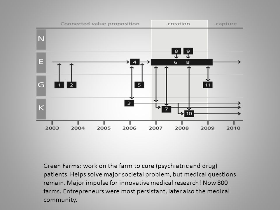 Green Farms: work on the farm to cure (psychiatric and drug) patients.