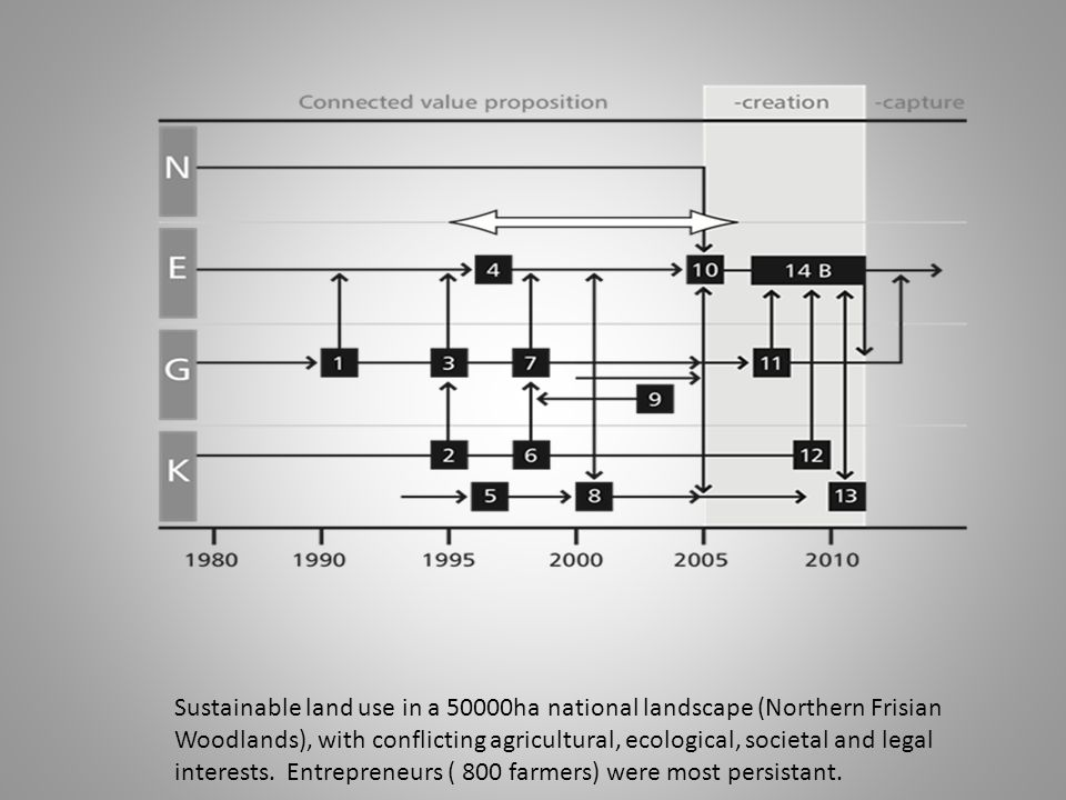 Sustainable land use in a 50000ha national landscape (Northern Frisian Woodlands), with conflicting agricultural, ecological, societal and legal interests.
