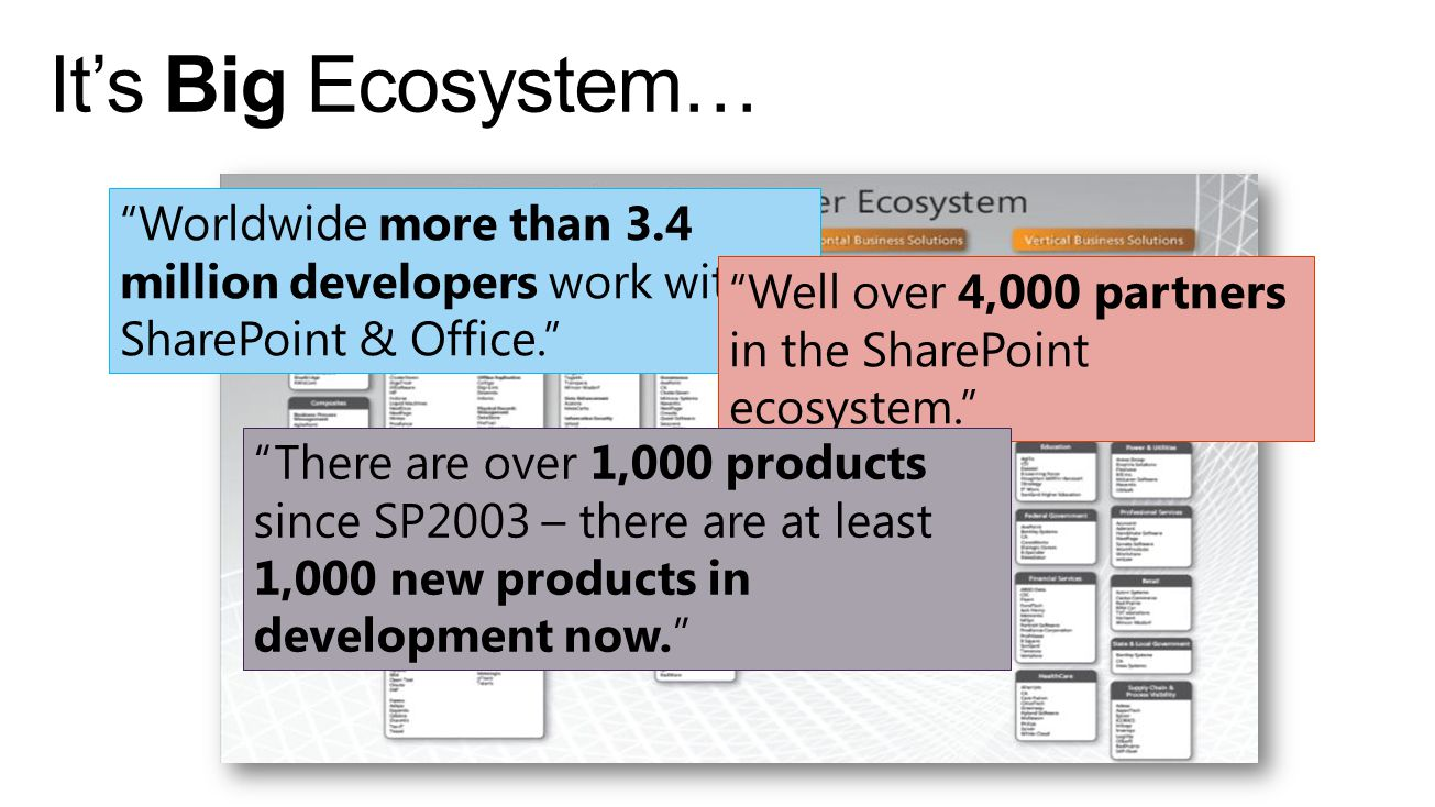 Its Big Ecosystem… Worldwide more than 3.4 million developers work with SharePoint & Office. Well over 4,000 partners in the SharePoint ecosystem. The