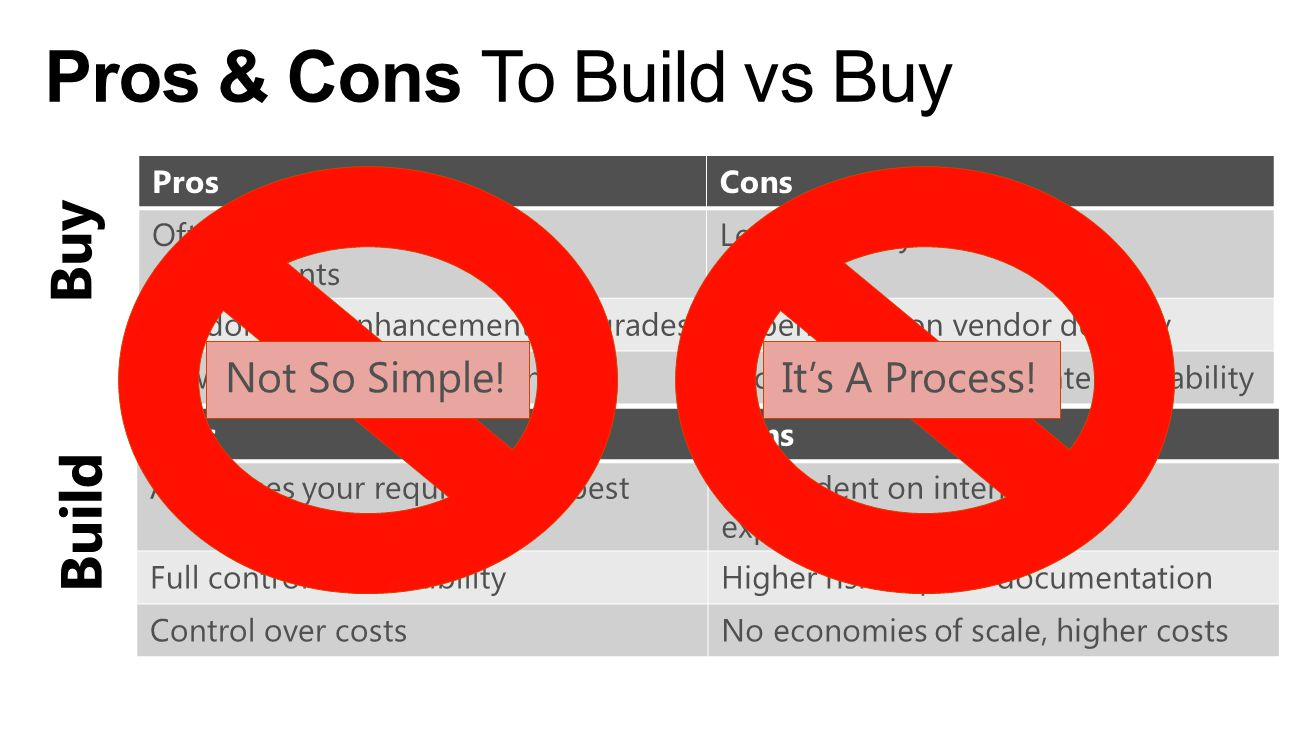 Pros & Cons To Build vs Buy Buy ProsCons Often covers most of the requirements Less flexibility and control Vendor does enhancements/upgradesDependenc