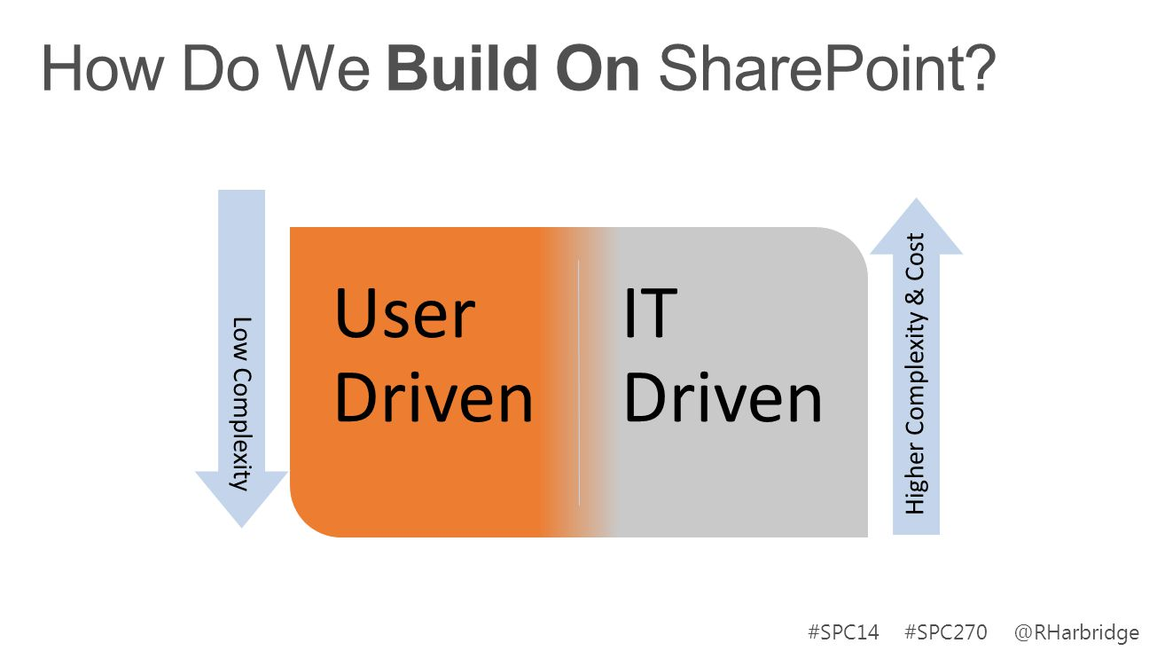 #SPC14 #SPC270 @RHarbridge User Driven IT Driven Low Complexity Higher Complexity & Cost