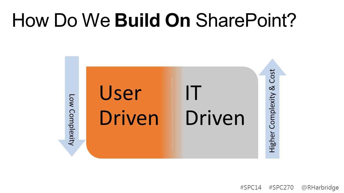 How Do We Build On SharePoint? User Driven IT Driven Low Complexity Higher Complexity & Cost