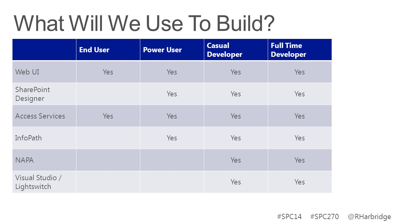 #SPC14 #SPC270 @RHarbridge End UserPower User Casual Developer Full Time Developer Web UIYes SharePoint Designer Yes Access ServicesYes InfoPathYes NA