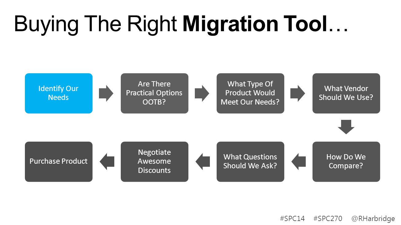Buying The Right Migration Tool… Identify Our Needs Are There Practical Options OOTB? What Type Of Product Would Meet Our Needs? What Vendor Should We