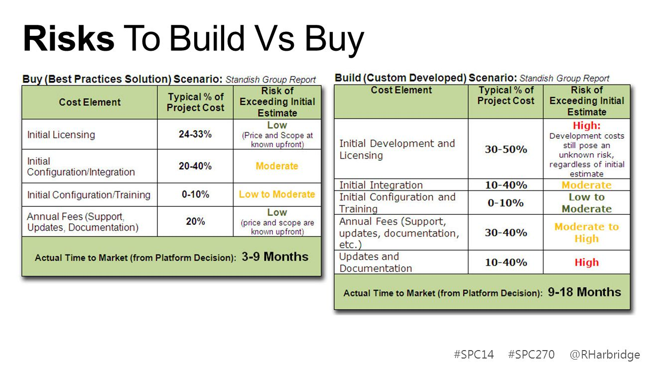 #SPC14 #SPC270 @RHarbridge Risks To Build Vs Buy