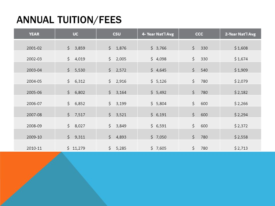 ANNUAL TUITION/FEES YEARUCCSU4- Year Nat l AvgCCC2-Year Nat l Avg 2001-02 $ 3,859 $ 1,876 $ 3,766 $ 330 $ 1,608 2002-03 $ 4,019 $ 2,005 $ 4,098 $ 330 $ 1,674 2003-04 $ 5,530 $ 2,572 $ 4,645 $ 540 $ 1,909 2004-05 $ 6,312 $ 2,916 $ 5,126 $ 780 $ 2,079 2005-06 $ 6,802 $ 3,164 $ 5,492 $ 780 $ 2,182 2006-07 $ 6,852 $ 3,199 $ 5,804 $ 600 $ 2,266 2007-08 $ 7,517 $ 3,521 $ 6,191 $ 600 $ 2,294 2008-09 $ 8,027 $ 3,849 $ 6,591 $ 600 $ 2,372 2009-10 $ 9,311 $ 4,893 $ 7,050 $ 780 $ 2,558 2010-11 $ 11,279 $ 5,285 $ 7,605 $ 780 $ 2,713