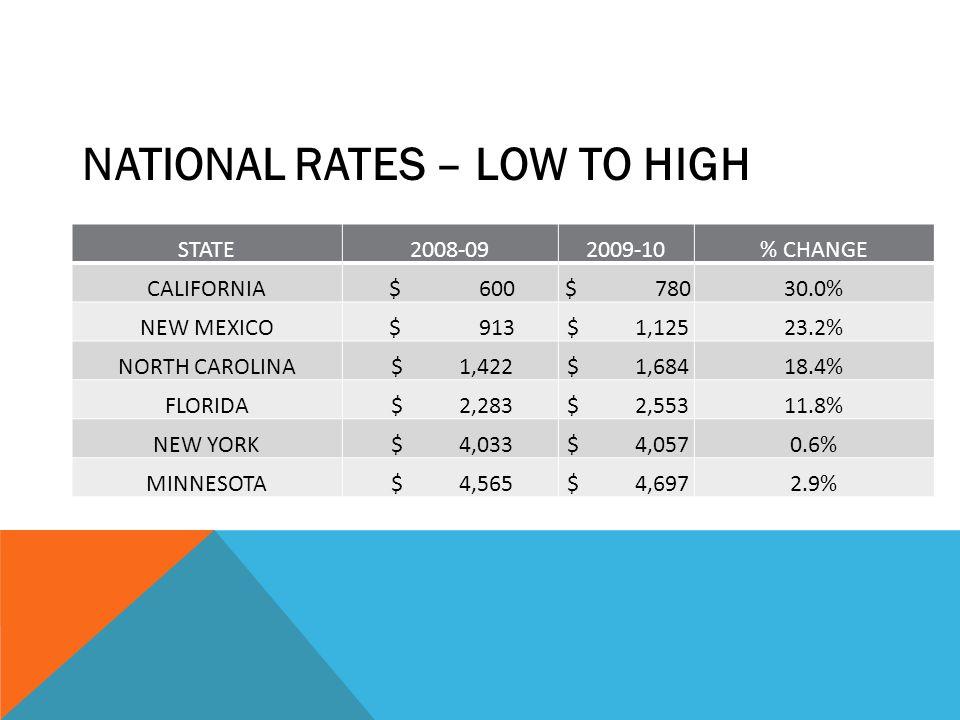 STATE2008-092009-10% CHANGE CALIFORNIA $ 600 $ 78030.0% NEW MEXICO $ 913 $ 1,12523.2% NORTH CAROLINA $ 1,422 $ 1,68418.4% FLORIDA $ 2,283 $ 2,55311.8%