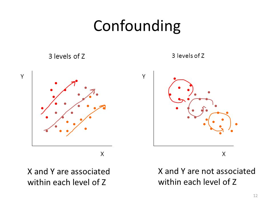 12 Confounding X Y X Y 3 levels of Z X and Y are associated within each level of Z 3 levels of Z X and Y are not associated within each level of Z