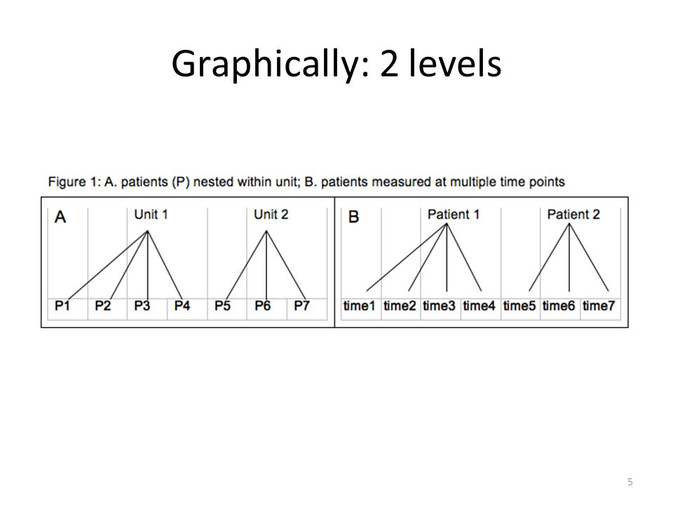 Graphically: 2 levels 5