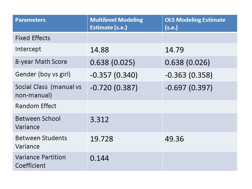 ParametersMultilevel Modeling Estimate (s.e.) OLS Modeling Estimate (s.e.) Fixed Effects Intercept 14.8814.79 8-year Math Score 0.638 (0.025)0.638 (0.026) Gender (boy vs girl) -0.357 (0.340)-0.363 (0.358) Social Class (manual vs non-manual) -0.720 (0.387)-0.697 (0.397) Random Effect Between School Variance 3.312 Between Students Variance 19.72849.36 Variance Partition Coefficient 0.144
