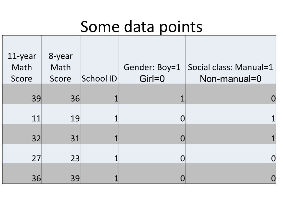 Some data points 11-year Math Score 8-year Math ScoreSchool ID Gender: Boy=1 Girl=0 Social class: Manual=1 Non-manual=0 3936110 1119101 3231101 2723100 3639100