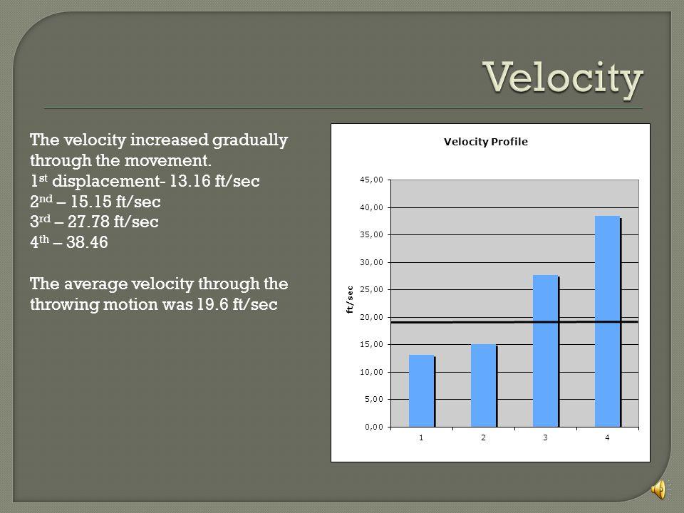 The velocity increased gradually through the movement.