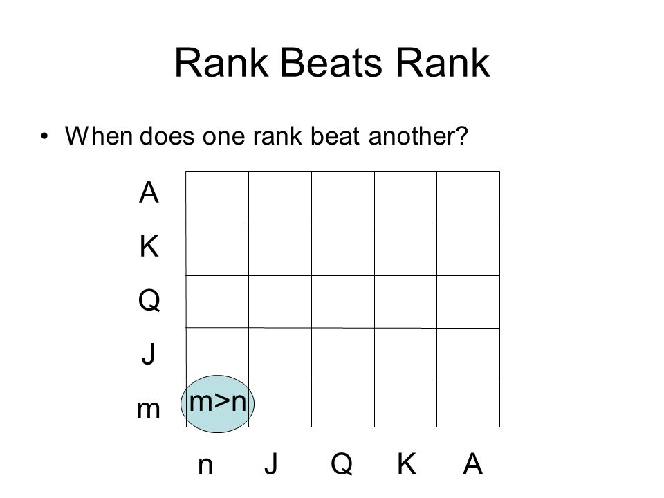 Rank Beats Rank When does one rank beat another AKQJmAKQJm nJQKAnJQKA m>n