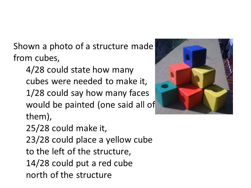 Shown a photo of a structure made from cubes, 4/28 could state how many cubes were needed to make it, 1/28 could say how many faces would be painted (one said all of them), 25/28 could make it, 23/28 could place a yellow cube to the left of the structure, 14/28 could put a red cube north of the structure