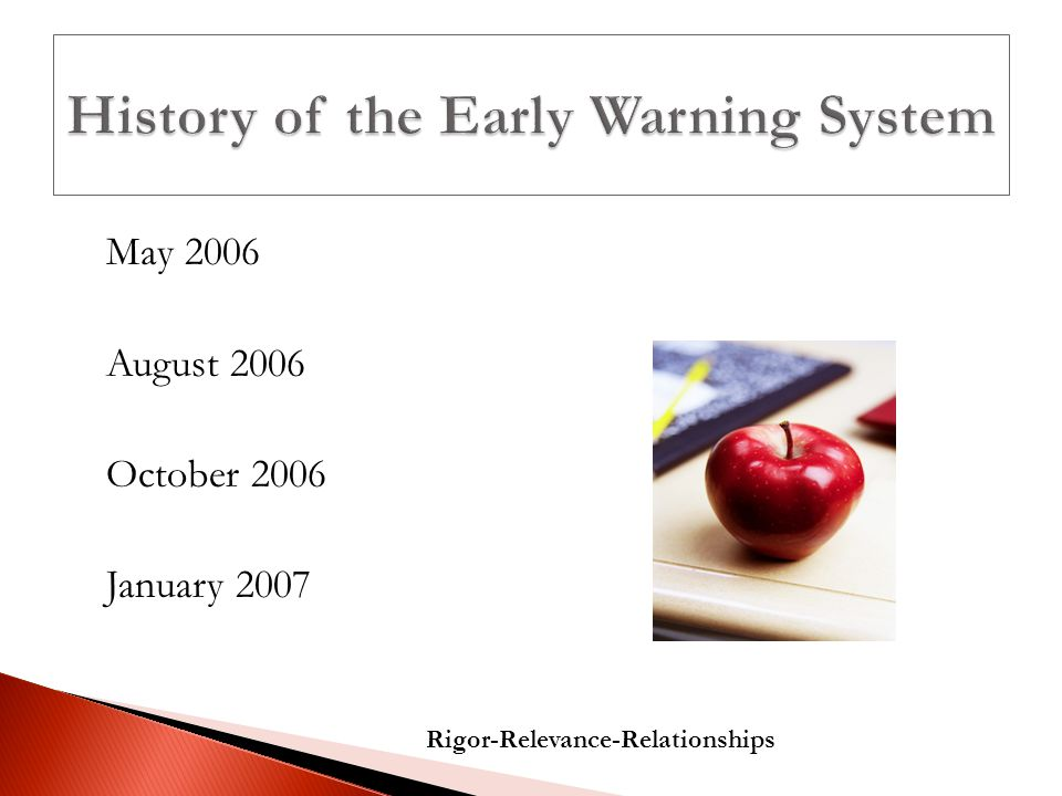 May 2006 August 2006 October 2006 January 2007 Rigor-Relevance-Relationships