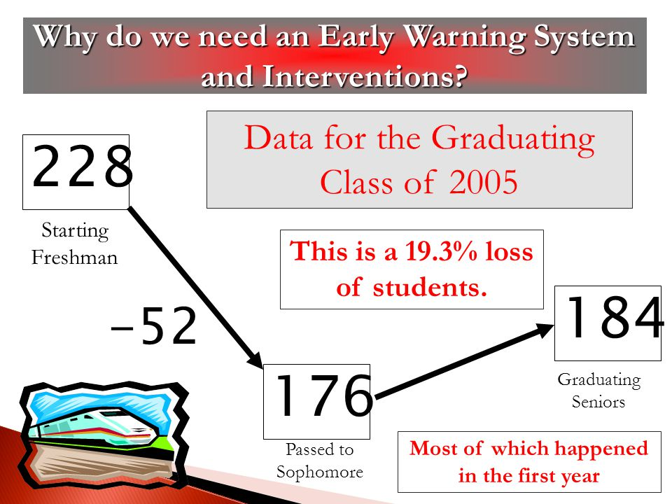 228 -52 184 176 Data for the Graduating Class of 2005 This is a 19.3% loss of students.