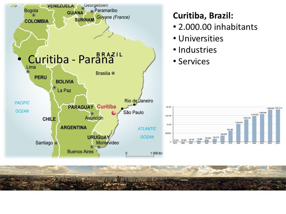 Curitiba - Paraná Curitiba, Brazil: 2.000.00 inhabitants Universities Industries Services